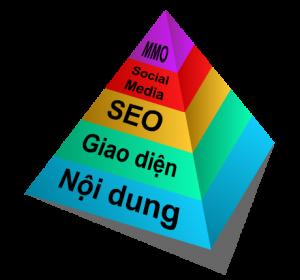 thiết kế phát triển web